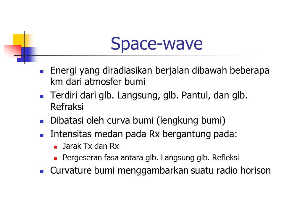 Space-wave Energi yang diradiasikan berjalan dibawah beberapa km dari atmosfer bumi. Terdiri dari glb. Langsung, glb. Pantul, dan glb. Refraksi.