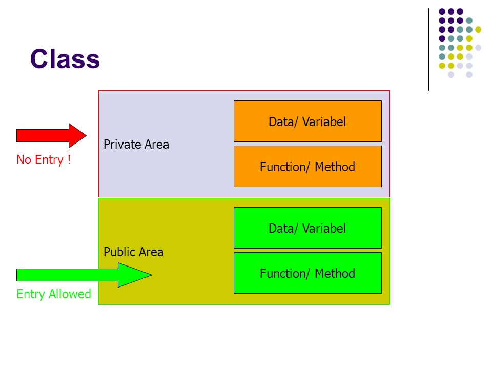 Class Data/ Variabel Private Area No Entry ! Function/ Method