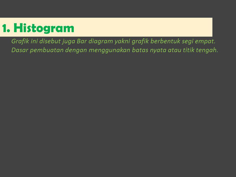 1. Histogram Grafik ini disebut juga Bar diagram yakni grafik berbentuk segi empat.
