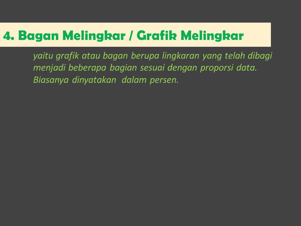 4. Bagan Melingkar / Grafik Melingkar