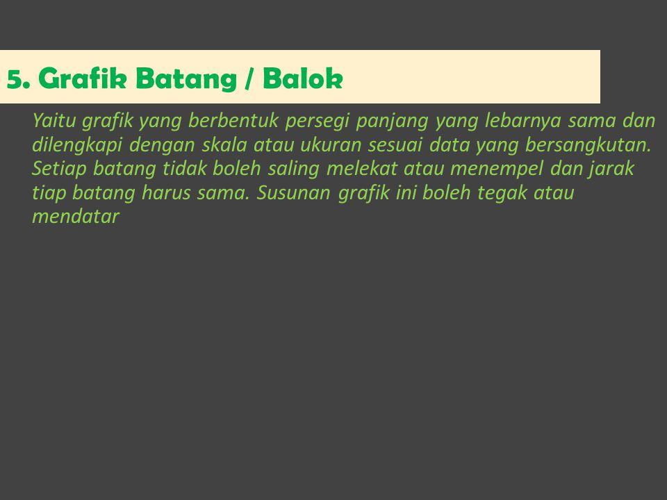 5. Grafik Batang / Balok