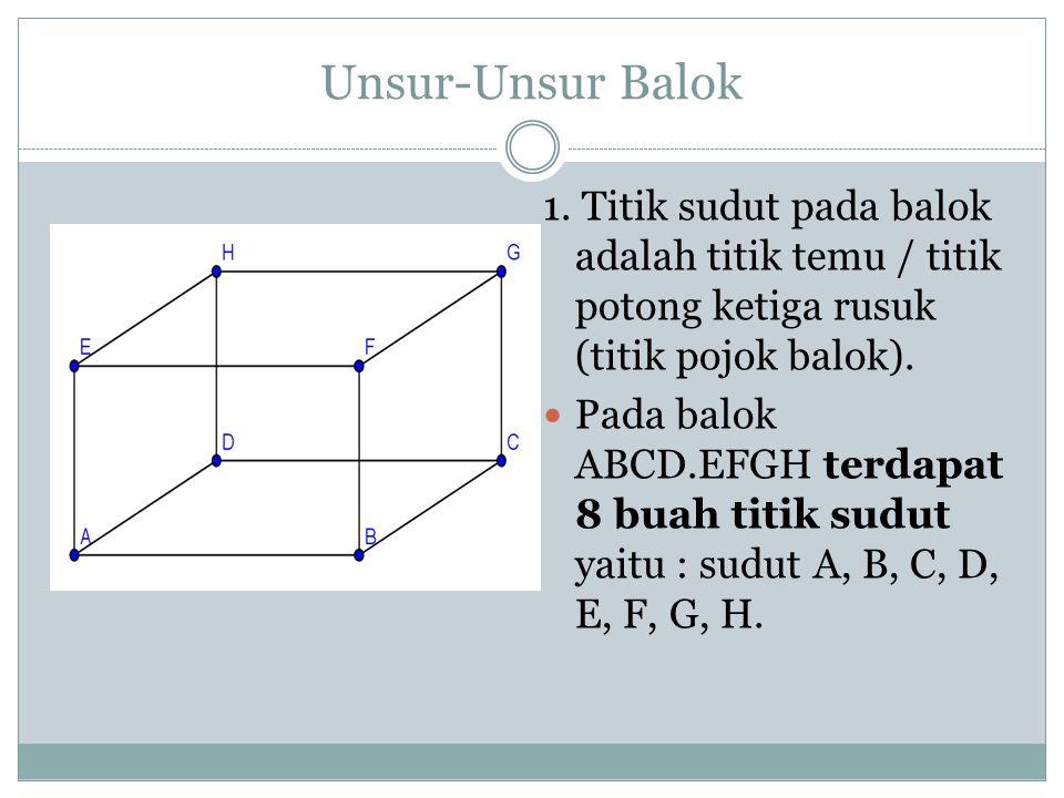 Unsur-Unsur Balok 1. Titik sudut pada balok adalah titik temu / titik potong ketiga rusuk (titik pojok balok).
