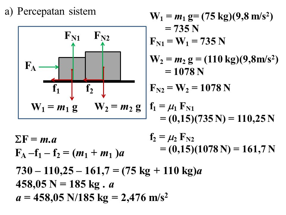 Percepatan sistem f1 FN1 FA FN2 f2 F = m.a FA –f1 – f2 = (m1 + m1 )a