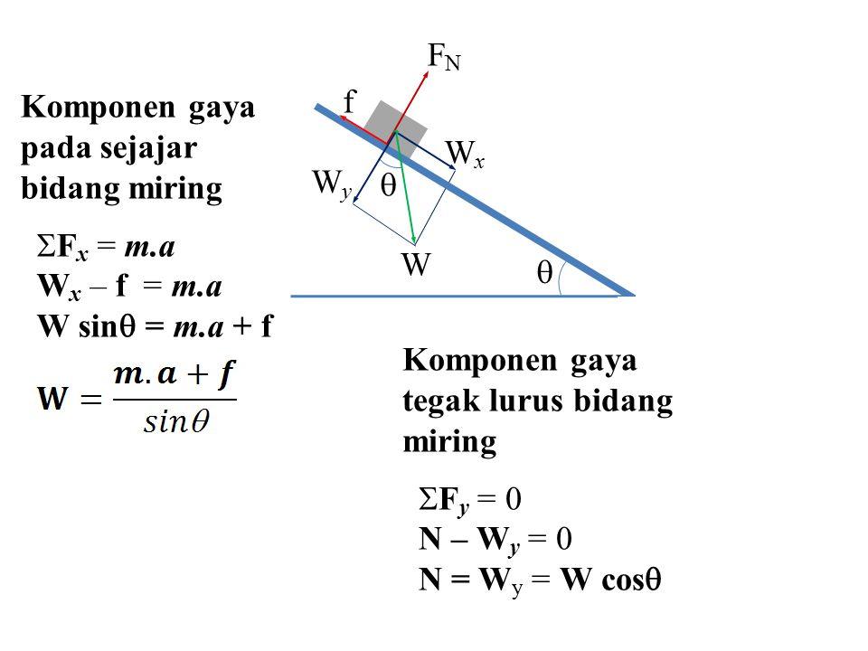  W. Wx. Wy. FN. f. Komponen gaya pada sejajar bidang miring. Fx = m.a. Wx – f = m.a. W sin = m.a + f.