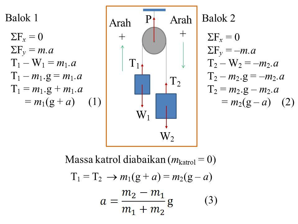 P Arah Arah + + T1 T2 W1 W2 Balok 1 Balok 2 Fx = 0 Fx = 0 Fy = m.a