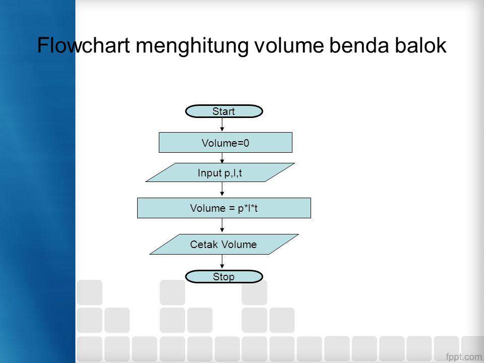 Flowchart menghitung volume benda balok