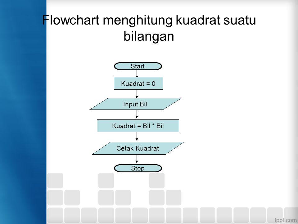 Flowchart menghitung kuadrat suatu bilangan