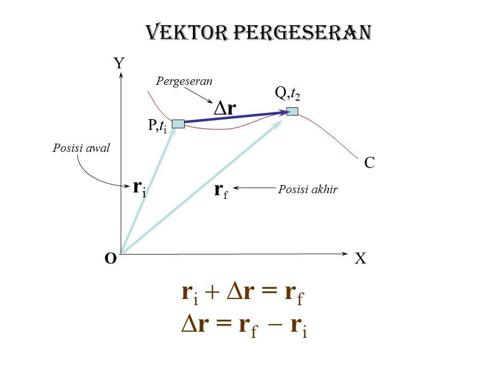 ri + Dr = rf Dr = rf - ri VEKTOR PERGESERAN r ri rf Y Q,t2 P,ti C O X