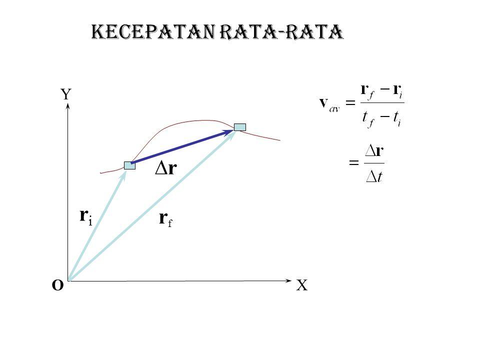 KECEPATAN rata-rata O ri r rf Y X