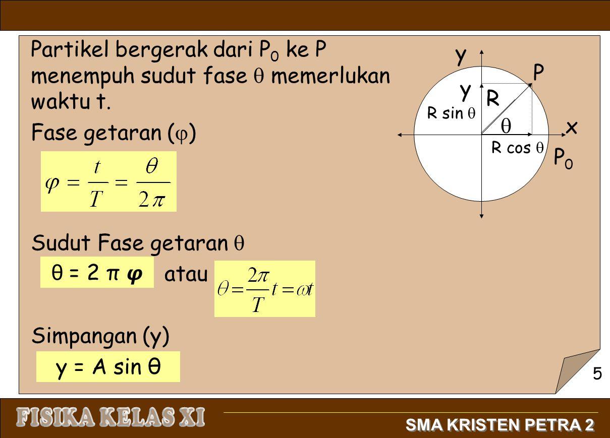 Partikel bergerak dari P0 ke P menempuh sudut fase  memerlukan waktu t. Fase getaran () Sudut Fase getaran  atau Simpangan (y)