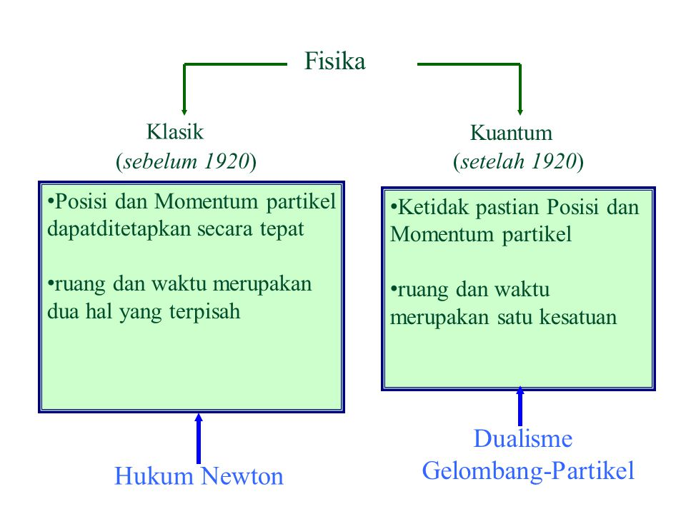 Dualisme Gelombang-Partikel