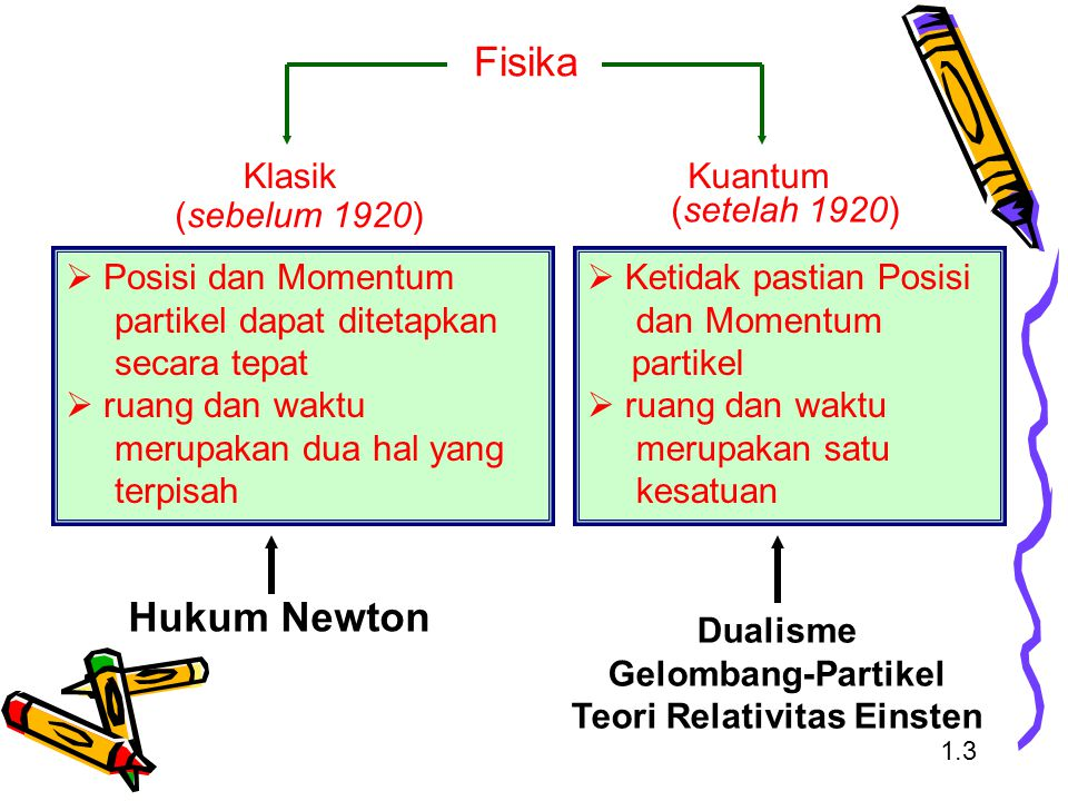Dualisme Gelombang-Partikel Teori Relativitas Einsten