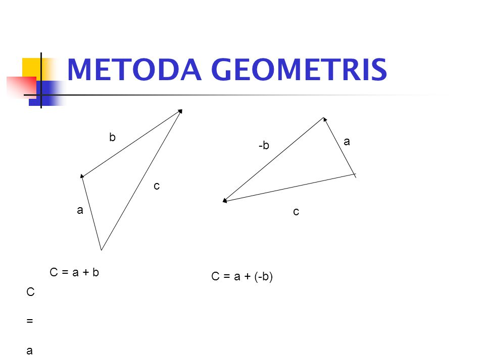 METODA GEOMETRIS b a -b c a c C = a + b C = a + (-b) C = a + b