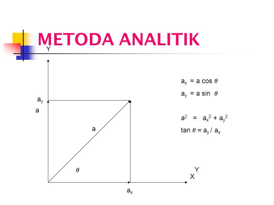 METODA ANALITIK Y ax = a cos q ay = a sin q a2 = ax2 + ay2