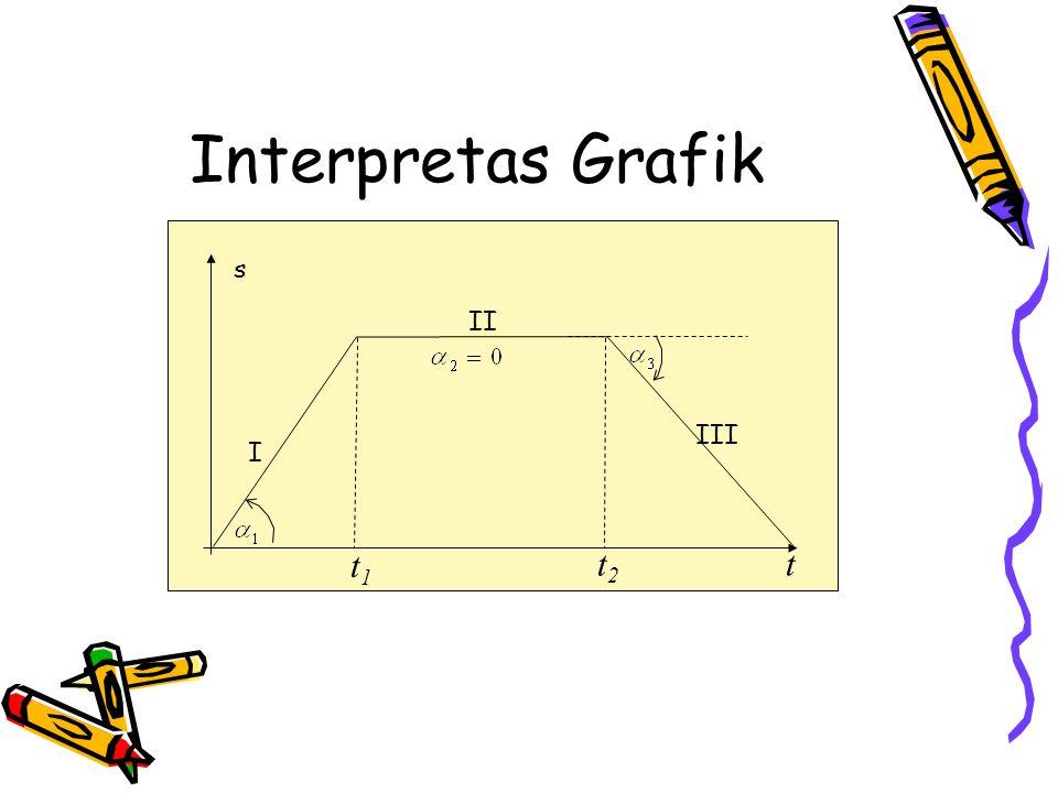 Interpretas Grafik s II III I t1 t2 t