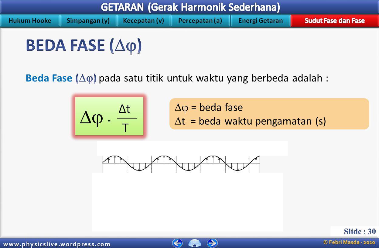 BEDA FASE () Beda Fase () pada satu titik untuk waktu yang berbeda adalah :  =  = beda fase.