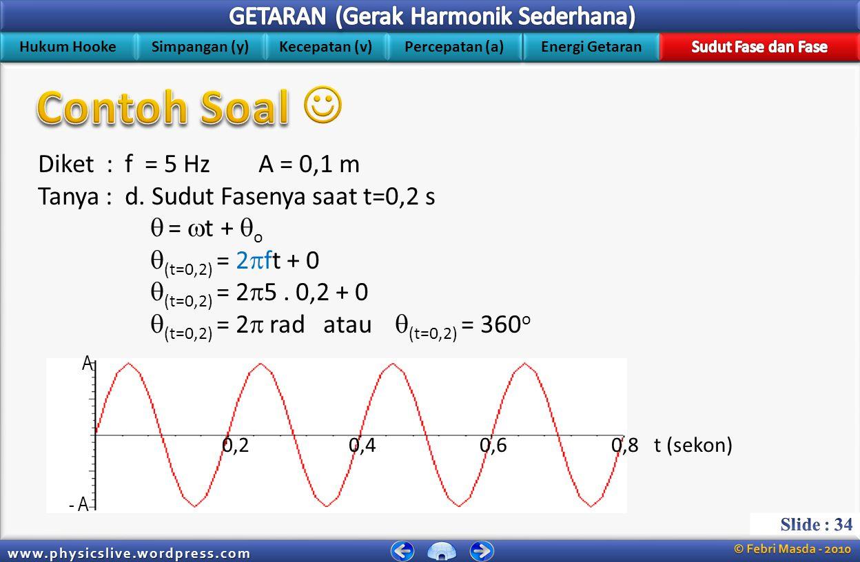 Contoh Soal  Diket : f = 5 Hz A = 0,1 m