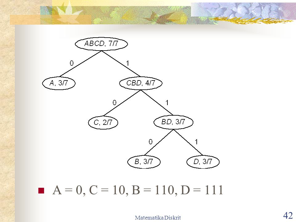 A = 0, C = 10, B = 110, D = 111 Matematika Diskrit