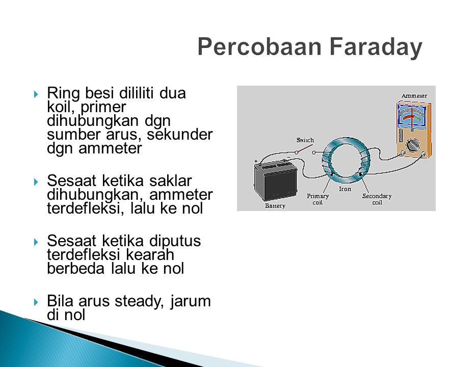 Percobaan Faraday Ring besi dililiti dua koil, primer dihubungkan dgn sumber arus, sekunder dgn ammeter.