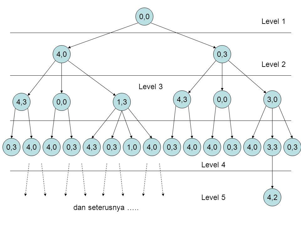 0,0 Level 1. 4,0. 0,3. Level 2. Level 3. 4,3. 0,0. 3,0. 4,3. 0,0. 1,3. 0,3. 4,0. 4,0. 0,3.