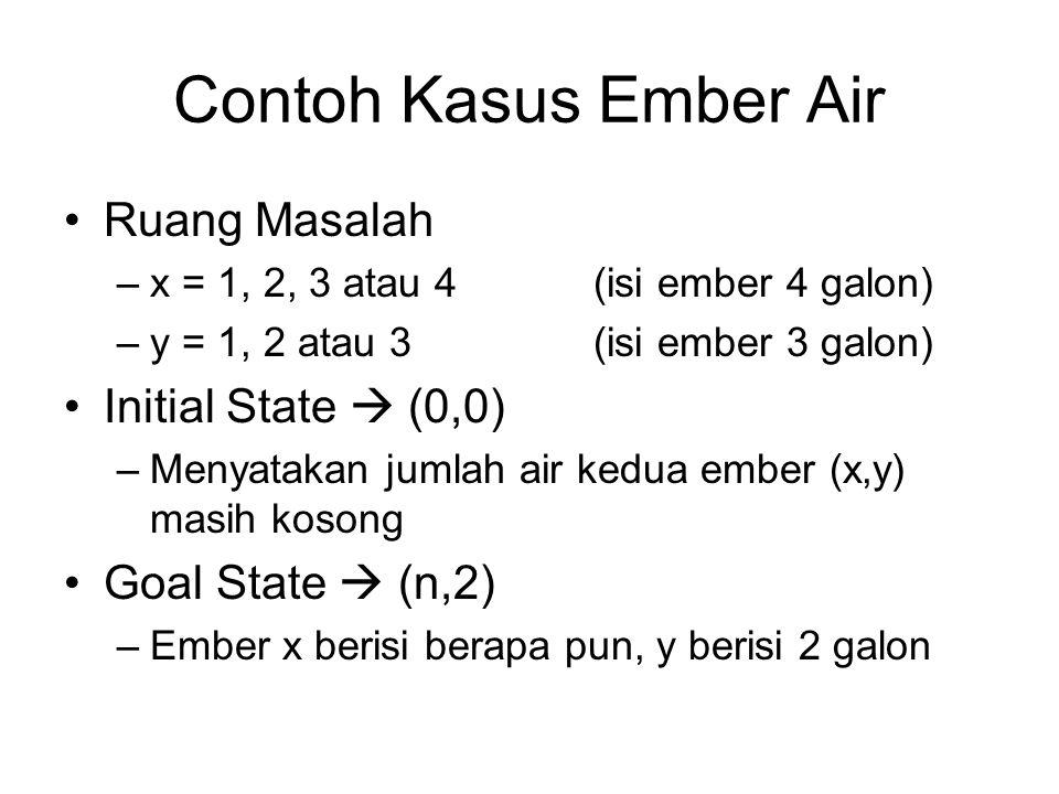 Contoh Kasus Ember Air Ruang Masalah Initial State  (0,0)