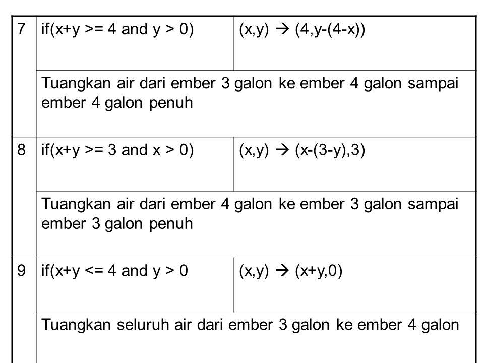 7 if(x+y >= 4 and y > 0) (x,y)  (4,y-(4-x)) Tuangkan air dari ember 3 galon ke ember 4 galon sampai ember 4 galon penuh.