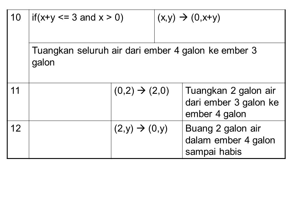 10 if(x+y <= 3 and x > 0) (x,y)  (0,x+y) Tuangkan seluruh air dari ember 4 galon ke ember 3 galon.