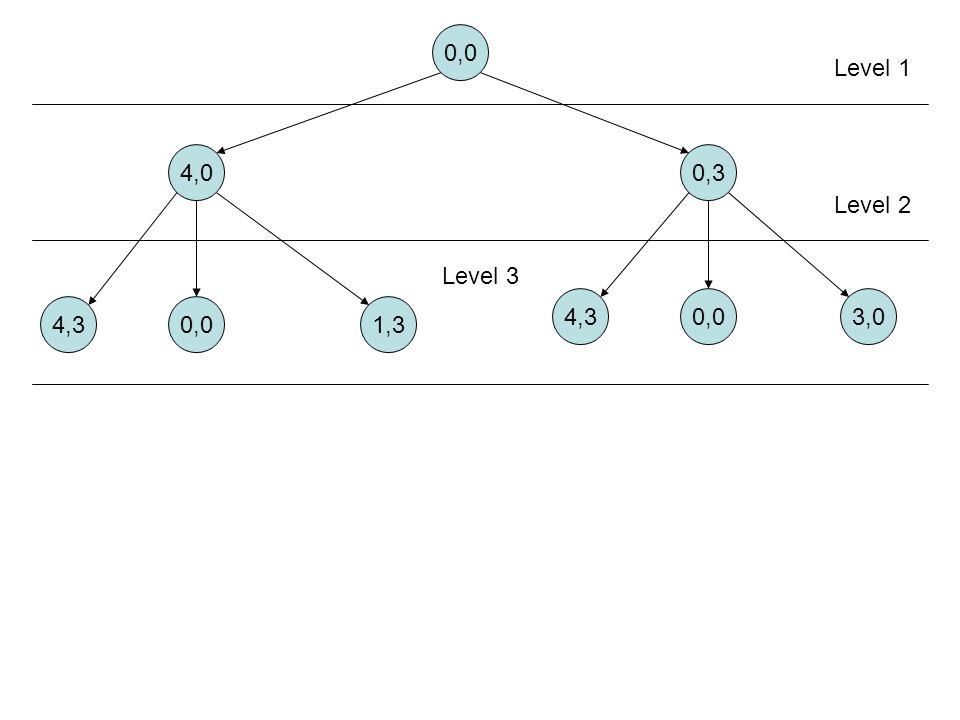 0,0 Level 1 4,0 0,3 Level 2 Level 3 4,3 0,0 3,0 4,3 0,0 1,3