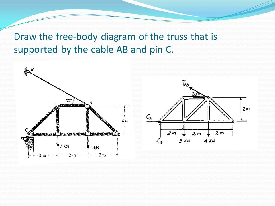 Draw the free-body diagram of the truss that is supported by the cable AB and pin C.