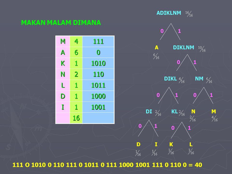MAKAN MALAM DIMANA M 4 111 A 6 K 1 1010 N 2 110 L 1011 D 1000 I 1001