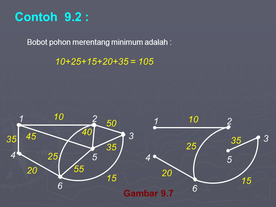 Contoh 9.2 : Bobot pohon merentang minimum adalah : 10+25+15+20+35 = 105. 1. 2. 4. 6. 5. 3.