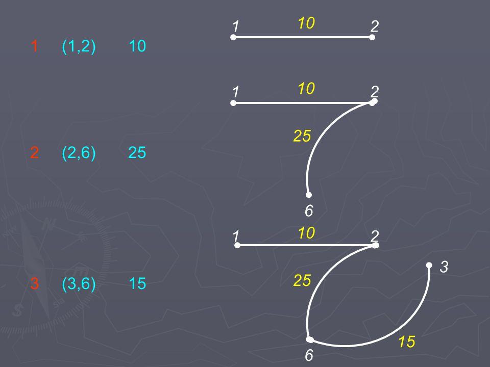 10 1 2 1 (1,2) 10 1 2 6 10 25 2 (2,6) 25 10 1 2 3 3 (3,6) 15 25 15 6