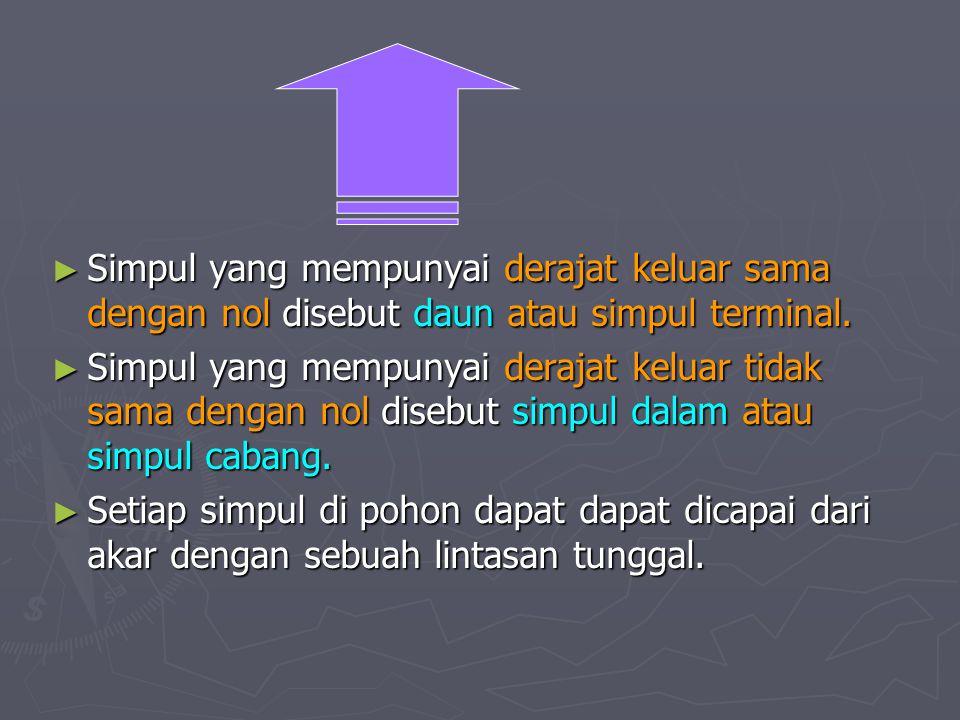 Simpul yang mempunyai derajat keluar sama dengan nol disebut daun atau simpul terminal.