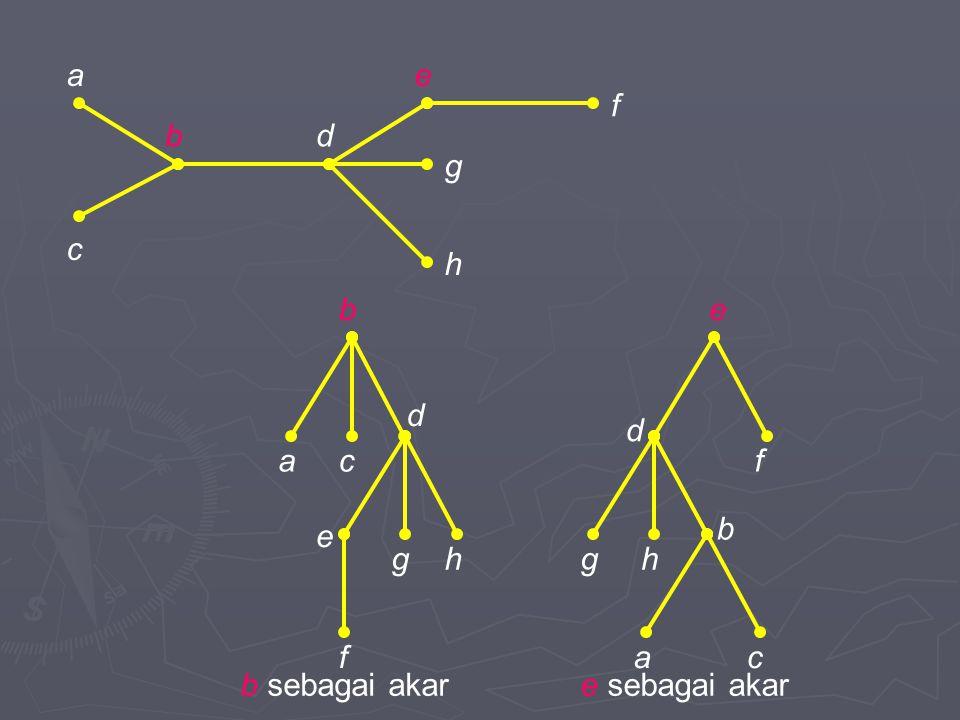 a e f b d g c h b e d d a c f b e g h g h f a c b sebagai akar e sebagai akar