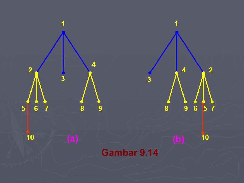 1 1 4 2 4 2 3 3 5 6 7 8 9 8 9 6 5 7 10 (a) (b) 10 Gambar 9.14