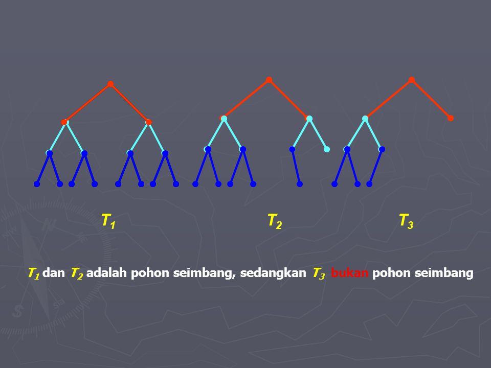 T1 T2 T3 T1 dan T2 adalah pohon seimbang, sedangkan T3 bukan pohon seimbang