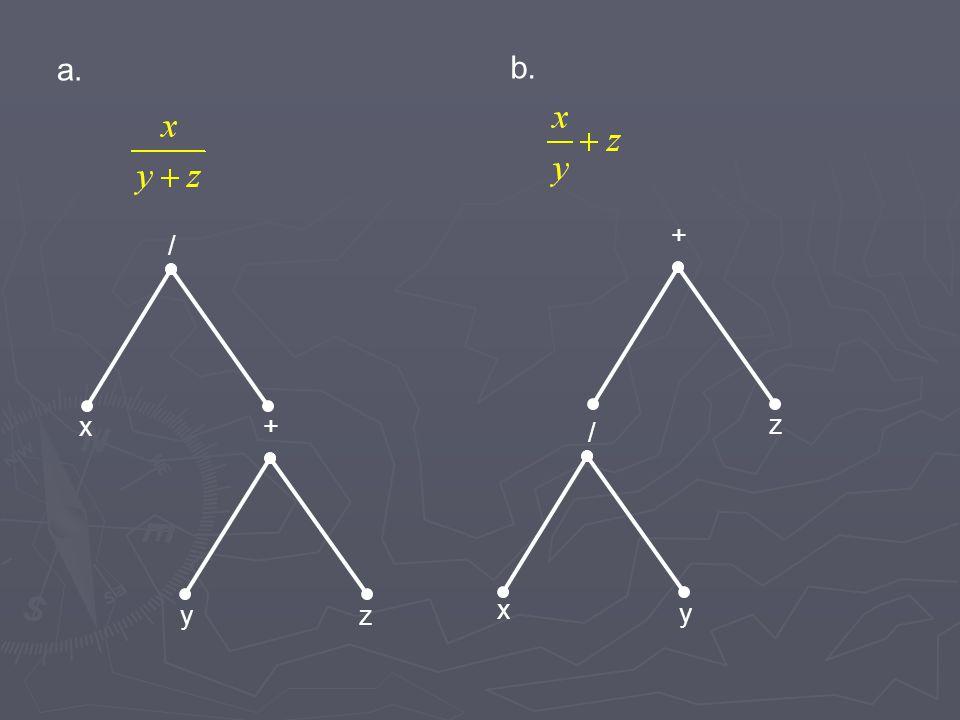 a. b. + / z x y x y z / +
