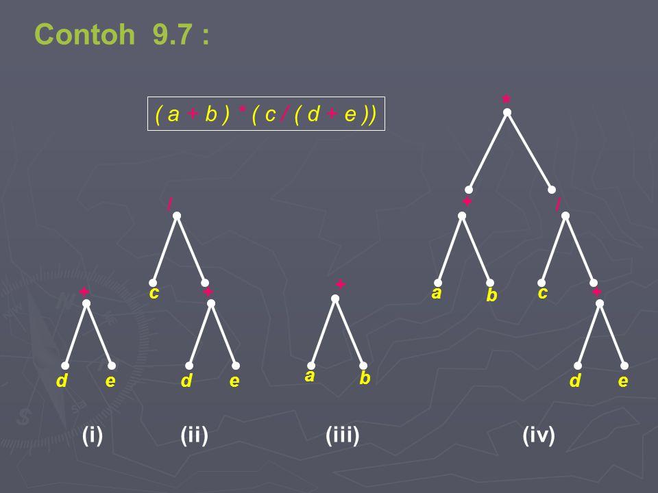 Contoh 9.7 : * ( a + b ) * ( c / ( d + e )) (iv) (ii) (iii) (i) b + a