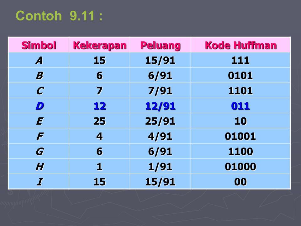 Contoh 9.11 : Simbol Kekerapan Peluang Kode Huffman A 15 15/91 111 B 6