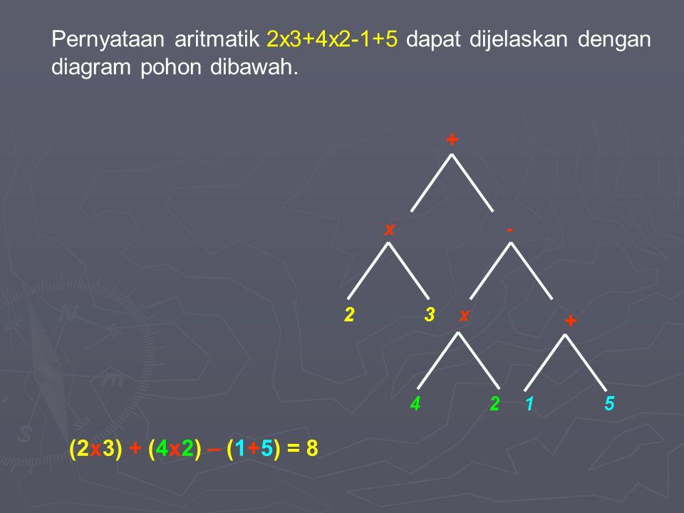 Pernyataan aritmatik 2x3+4x2-1+5 dapat dijelaskan dengan