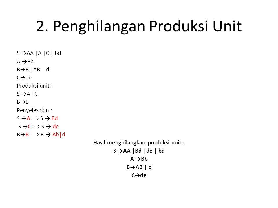 2. Penghilangan Produksi Unit