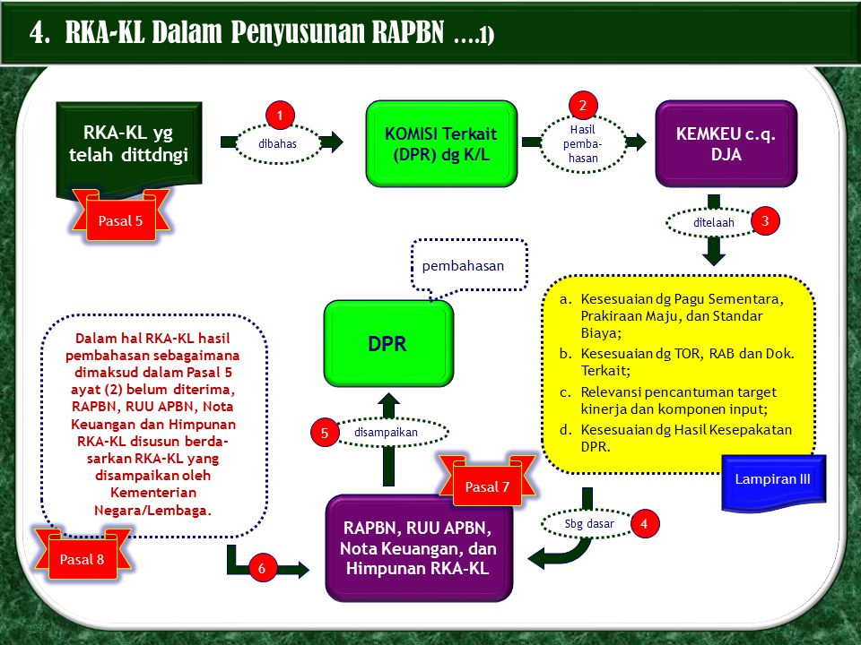 4. RKA-KL Dalam Penyusunan RAPBN ….1)