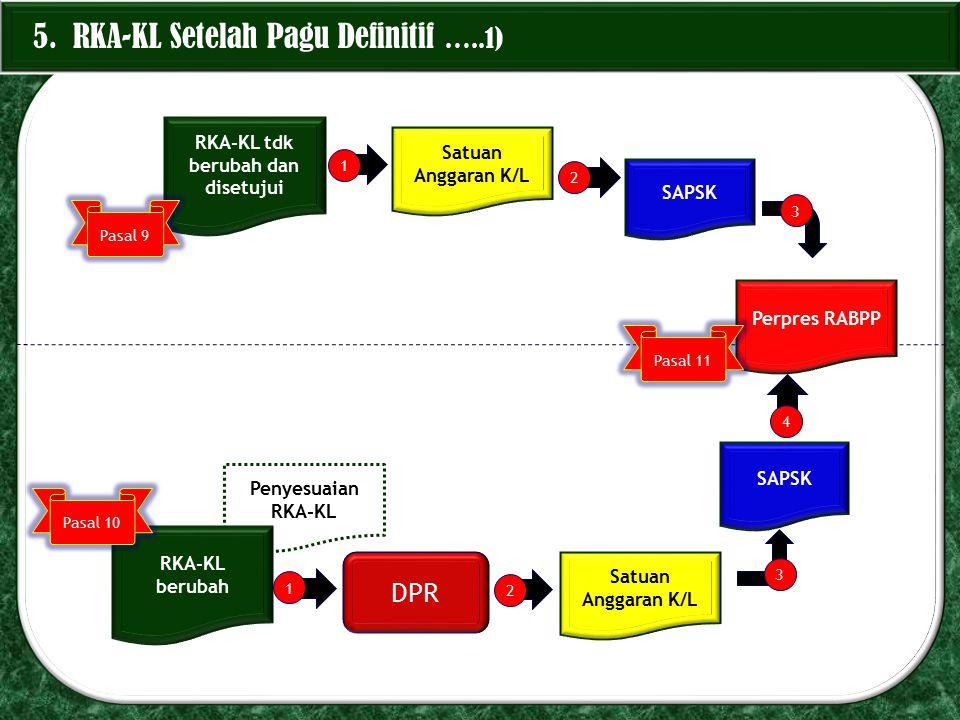 RKA-KL tdk berubah dan disetujui