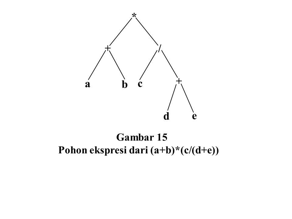 + * a / b c d e Gambar 15 Pohon ekspresi dari (a+b)*(c/(d+e))