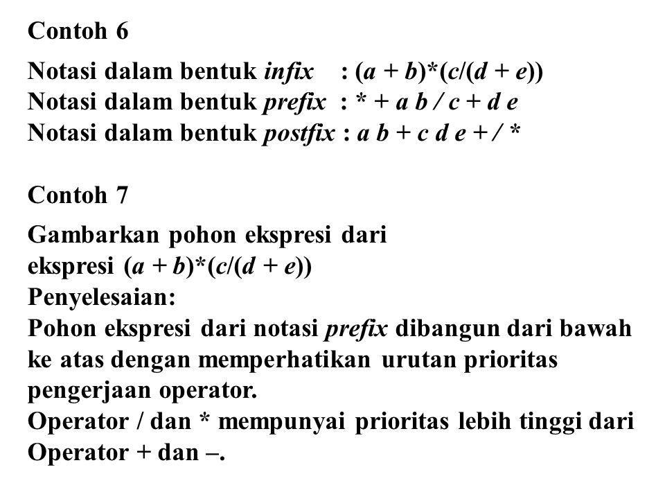 Contoh 6 Notasi dalam bentuk infix : (a + b)*(c/(d + e)) Notasi dalam bentuk prefix : * + a b / c + d e.