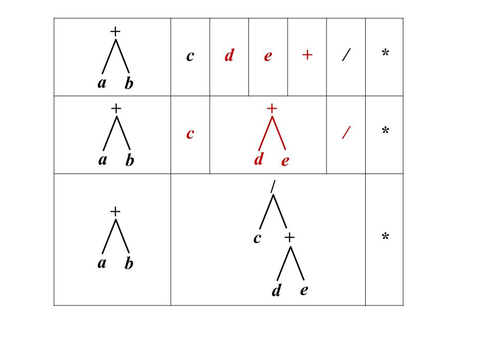 c d e + / * + b a + b a + e d + e d / c + b a