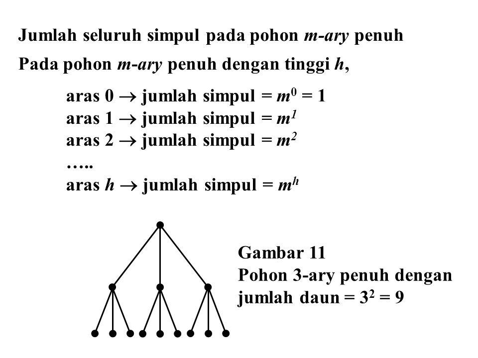 Jumlah seluruh simpul pada pohon m-ary penuh