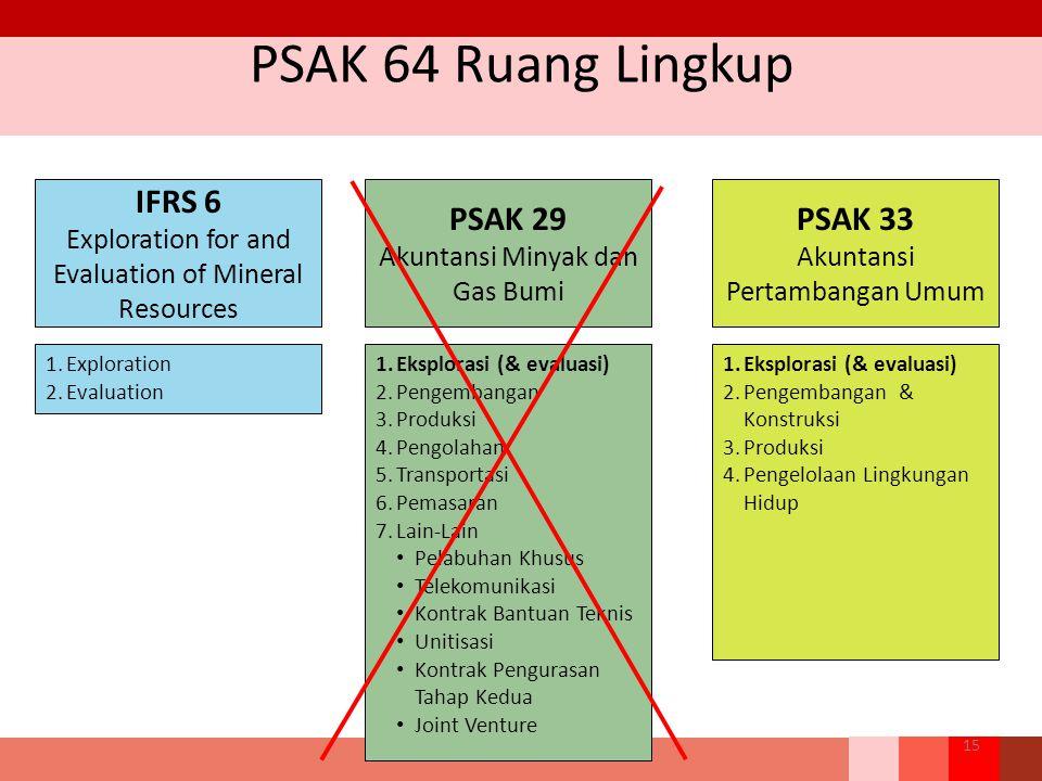 PSAK 64 Ruang Lingkup IFRS 6 PSAK 29 PSAK 33