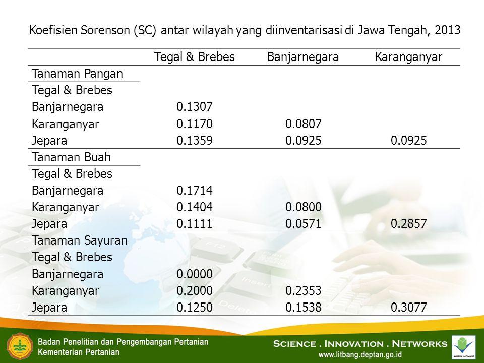 Koefisien Sorenson (SC) antar wilayah yang diinventarisasi di Jawa Tengah, 2013