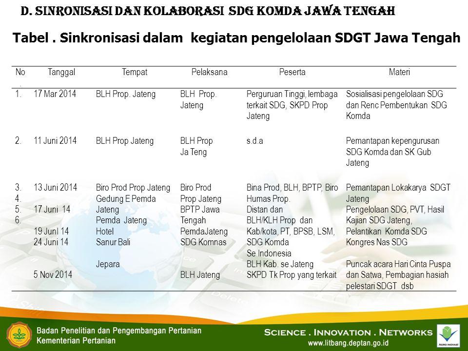 D. Sinronisasi dan Kolaborasi SDG KOMDA JAWA TENGAH